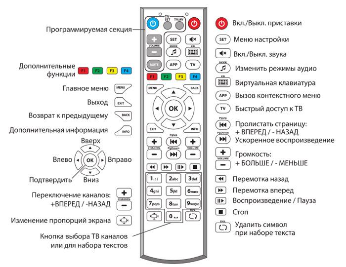 Настройка пульта зала к телевизору. Как пользоваться пультом зала